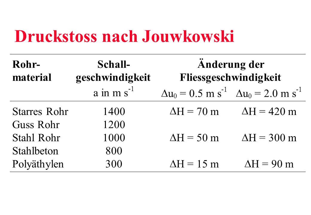 Rohr- material Schall- geschwindigkeit Änderung der Fliessgeschwindigkeit a in m s u 0 = 0.5 m s u 0 = 2.0 m s Starres Rohr Guss Rohr Stahl Rohr Stahlbeton Polyäthylen 1400 1200 1000 800 300 H = 70 m H = 50 m H = 15 m H = 420 m H = 300 m H = 90 m Druckstoss nach Jouwkowski