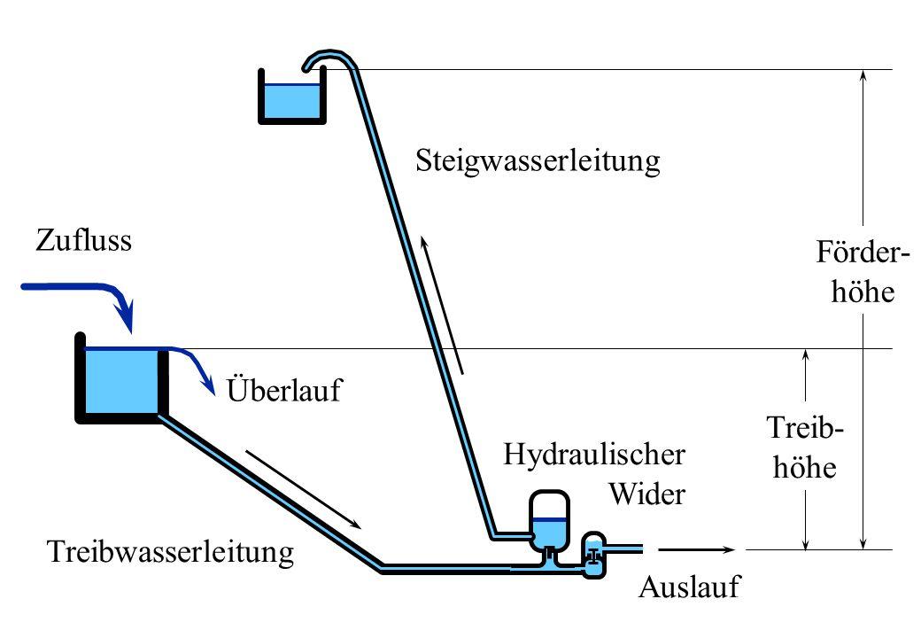 Zufluss Überlauf Treibwasserleitung Steigwasserleitung Hydraulischer Wider Auslauf Förder- höhe Treib- höhe