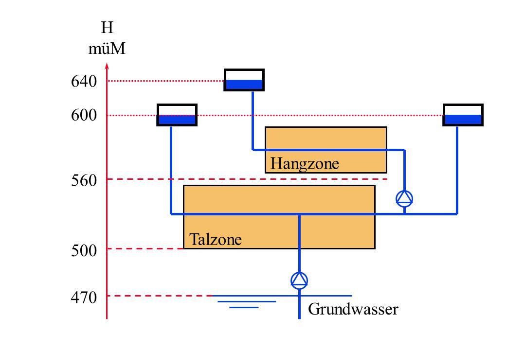 Grundwasser H müM 470 500 560 600 640 Hangzone Talzone