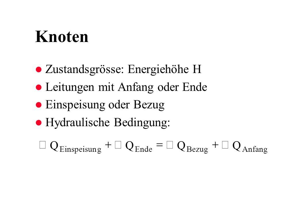 Knoten l Zustandsgrösse: Energiehöhe H l Leitungen mit Anfang oder Ende l Einspeisung oder Bezug l Hydraulische Bedingung: QQQQ EinspeisungEndeBezugAnfang