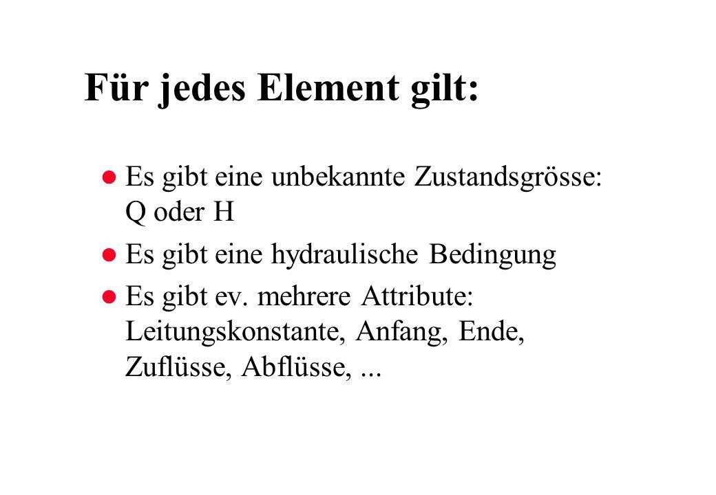 Für jedes Element gilt: l Es gibt eine unbekannte Zustandsgrösse: Q oder H l Es gibt eine hydraulische Bedingung l Es gibt ev. mehrere Attribute: Leit