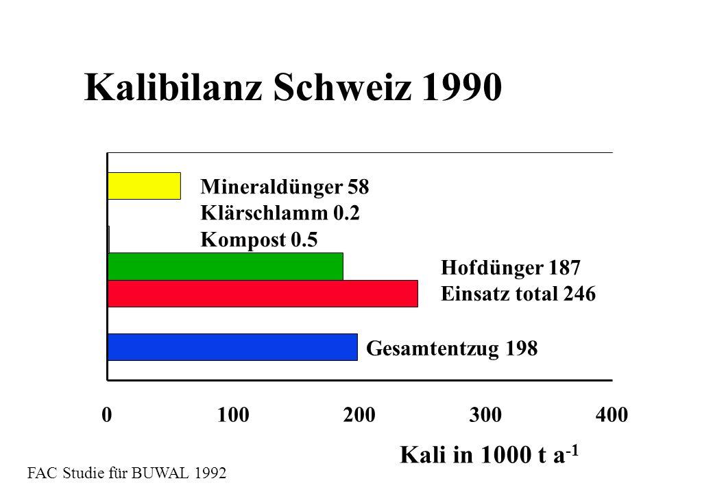 Kalibilanz Schweiz 1990 Mineraldünger 58 Klärschlamm 0.2 Kompost 0.5 Hofdünger 187 Einsatz total 246 Kali in 1000 t a -1 Gesamtentzug 198 FAC Studie f