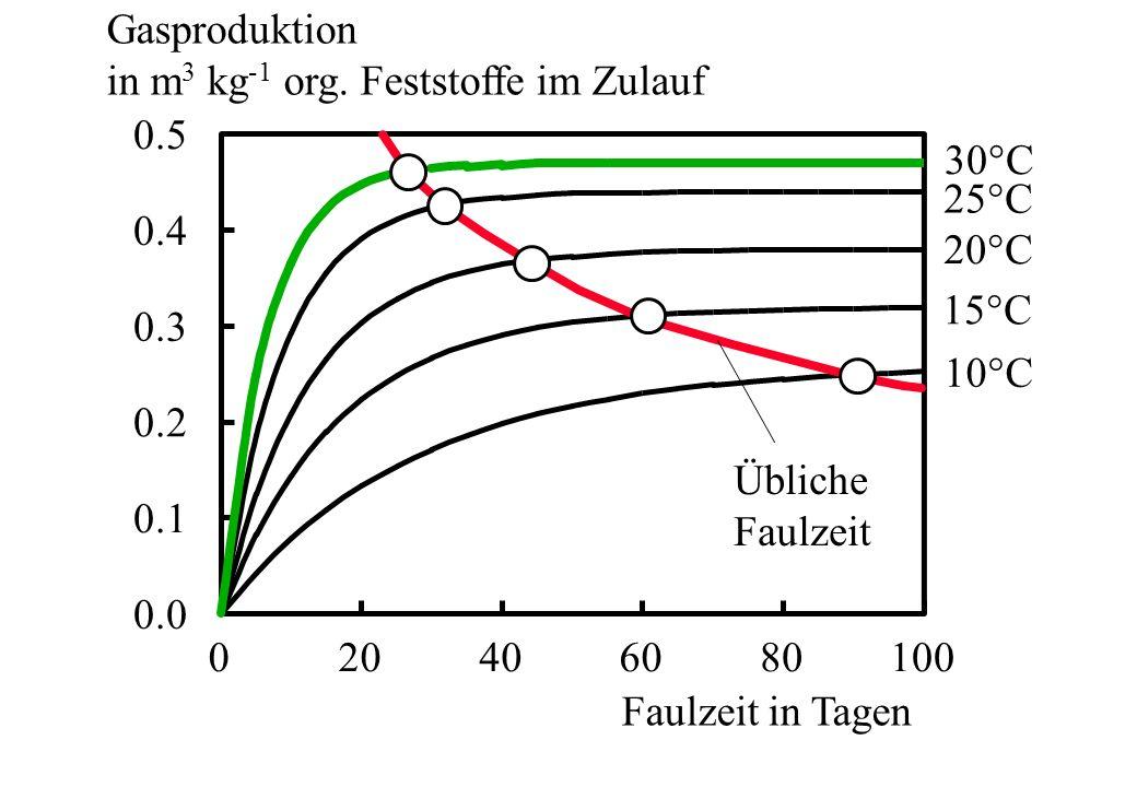 0.0 0.1 0.2 0.3 0.4 0.5 020406080100 30°C 20°C 15°C 10°C 25°C Übliche Faulzeit Faulzeit in Tagen Gasproduktion in m 3 kg -1 org. Feststoffe im Zulauf