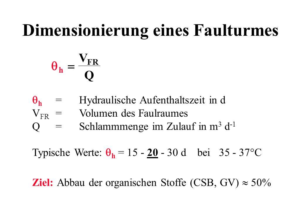 Dimensionierung eines Faulturmes h =Hydraulische Aufenthaltszeit in d V FR =Volumen des Faulraumes Q=Schlammmenge im Zulauf in m 3 d -1 Typische Werte