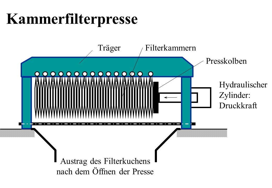 Träger Hydraulischer Zylinder: Druckkraft Filterkammern Austrag des Filterkuchens nach dem Öffnen der Presse Presskolben Kammerfilterpresse