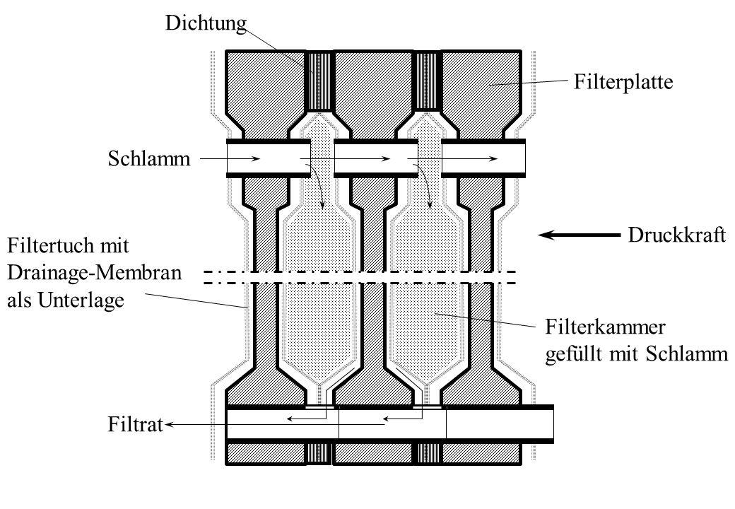 Schlamm Filtrat Filtertuch mit Drainage-Membran als Unterlage Filterplatte Dichtung Druckkraft Filterkammer gefüllt mit Schlamm
