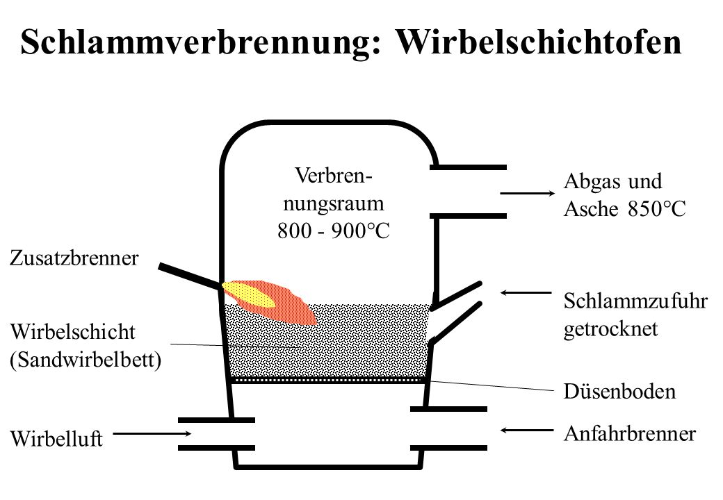 Zusatzbrenner Anfahrbrenner Wirbelluft Abgas und Asche 850°C Verbren- nungsraum 800 - 900°C Schlammzufuhr getrocknet Wirbelschicht (Sandwirbelbett) Dü
