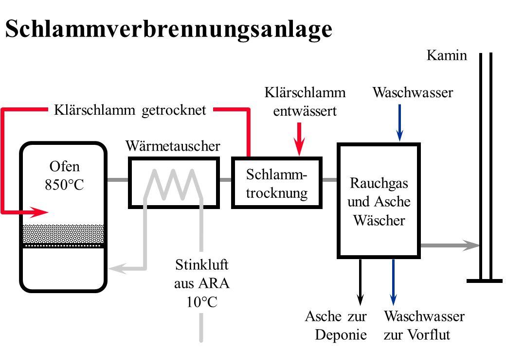 Rauchgas und Asche Wäscher Asche zur Deponie Waschwasser zur Vorflut Waschwasser Kamin Stinkluft aus ARA 10°C Ofen 850°C Klärschlamm entwässert Wärmet