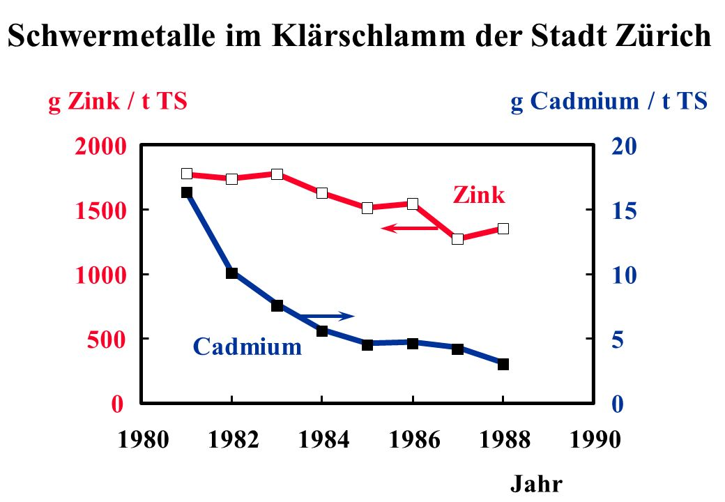 0 500 1000 1500 2000 198019821984198619881990 0 5 10 15 20 Jahr g Zink / t TSg Cadmium / t TS Zink Cadmium Schwermetalle im Klärschlamm der Stadt Züri