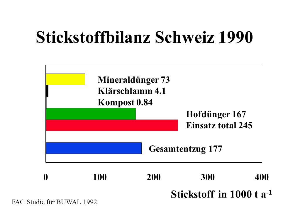 Stickstoffbilanz Schweiz 1990 Mineraldünger 73 Klärschlamm 4.1 Kompost 0.84 Hofdünger 167 Einsatz total 245 Stickstoff in 1000 t a -1 Gesamtentzug 177