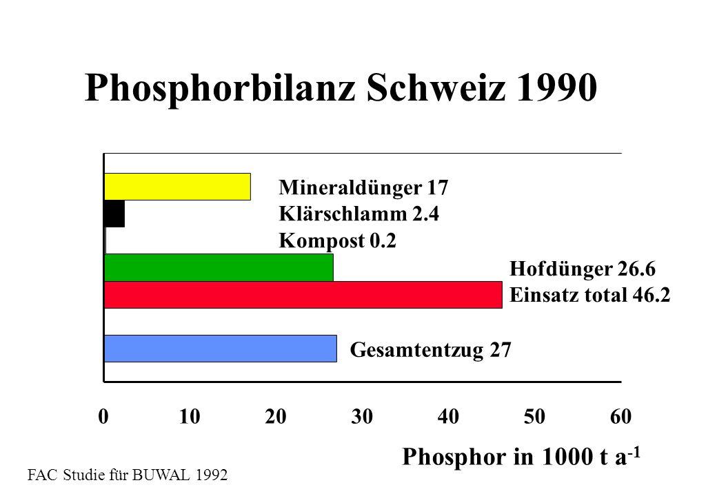 Phosphorbilanz Schweiz 1990 Mineraldünger 17 Klärschlamm 2.4 Kompost 0.2 Hofdünger 26.6 Einsatz total 46.2 Phosphor in 1000 t a -1 Gesamtentzug 27 FAC