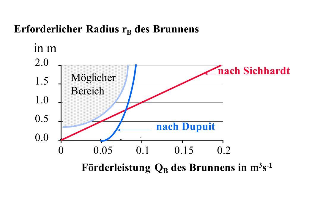 nach Sichhardt nach Dupuit Erforderlicher Radius r B des Brunnens in m 0.0 0.5 1.0 1.5 2.0 00.050.10.150.2 Förderleistung Q B des Brunnens in m 3 s -1