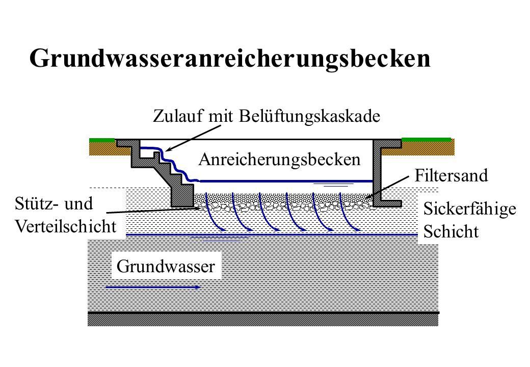 Zulauf mit Belüftungskaskade Sickerfähige Schicht Grundwasser Anreicherungsbecken Filtersand Stütz- und Verteilschicht Grundwasseranreicherungsbecken