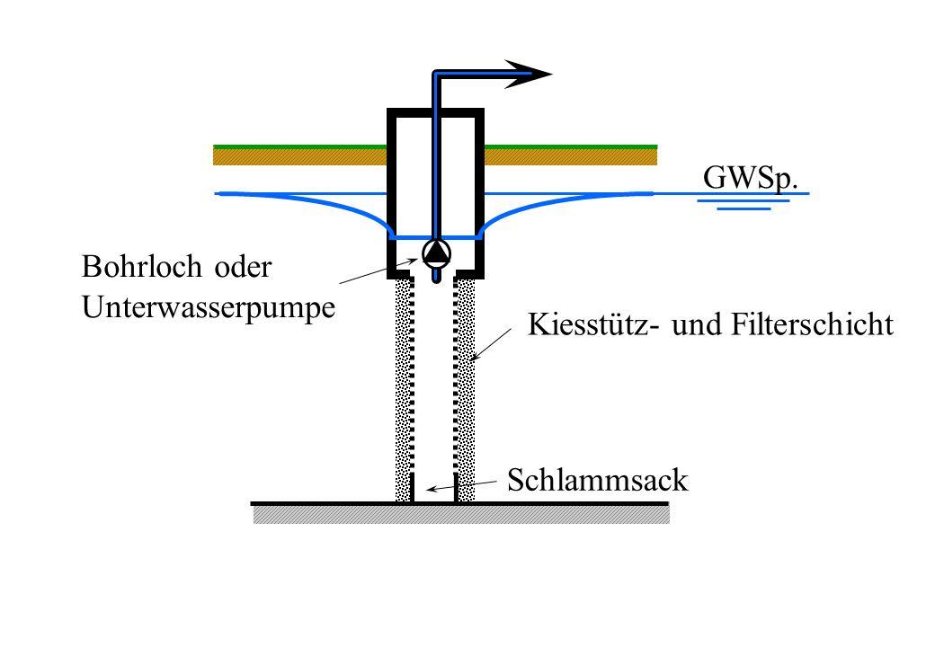 Schlammsack Kiesstütz- und Filterschicht Bohrloch oder Unterwasserpumpe GWSp.