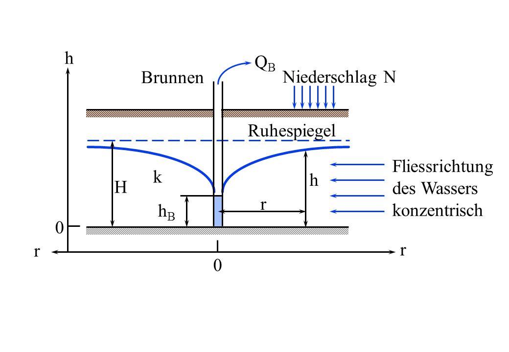 0 r r 0 h Ruhespiegel QBQB H h r hBhB Fliessrichtung des Wassers konzentrisch Niederschlag N k Brunnen