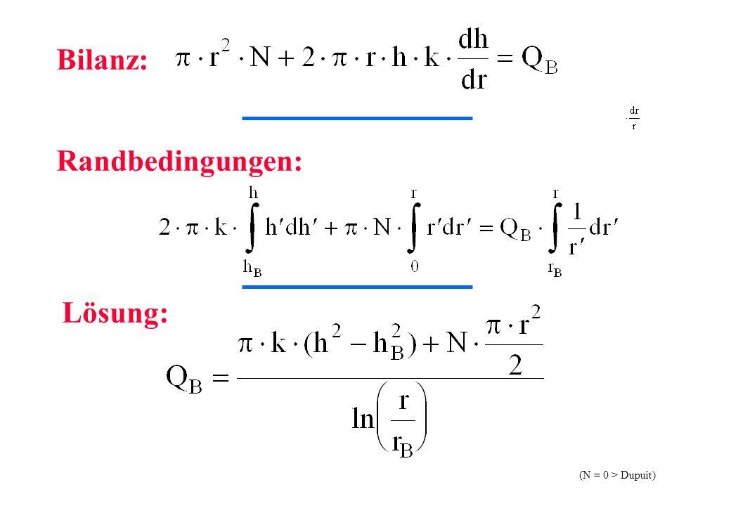(N = 0 > Dupuit) Bilanz: Randbedingungen: Lösung: