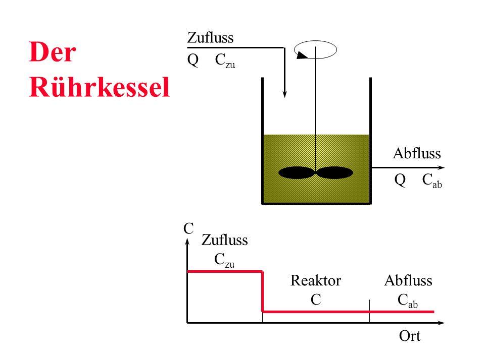 Der Rührkessel Zufluss Abfluss Q C zu Q C ab C Zufluss C zu Reaktor C Abfluss C ab Ort