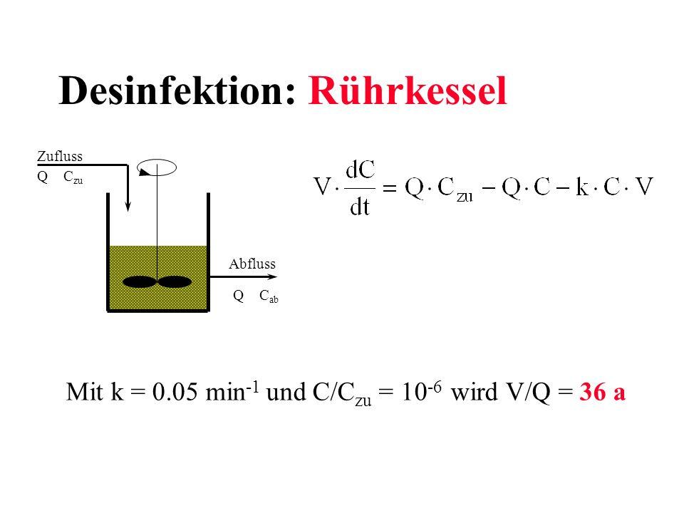 Desinfektion: Rührkessel Zufluss Abfluss Q C zu Q C ab Mit k = 0.05 min -1 und C/C zu = 10 -6 wird V/Q = 36 a