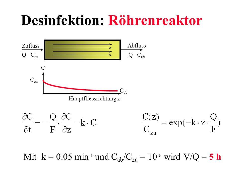 Desinfektion: Röhrenreaktor Mit k = 0.05 min -1 und C ab /C zu = 10 -6 wird V/Q = 5 h Zufluss Abfluss Q C zu Q C ab C C zu C ab Hauptfliessrichtung z