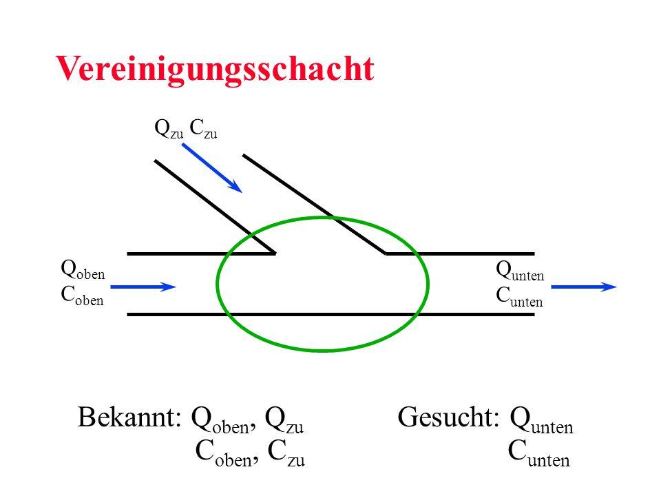 Bekannt: Q oben, Q zu Gesucht: Q unten Vereinigungsschacht Q oben C oben Q unten C unten Q zu C zu C oben, C zu C unten