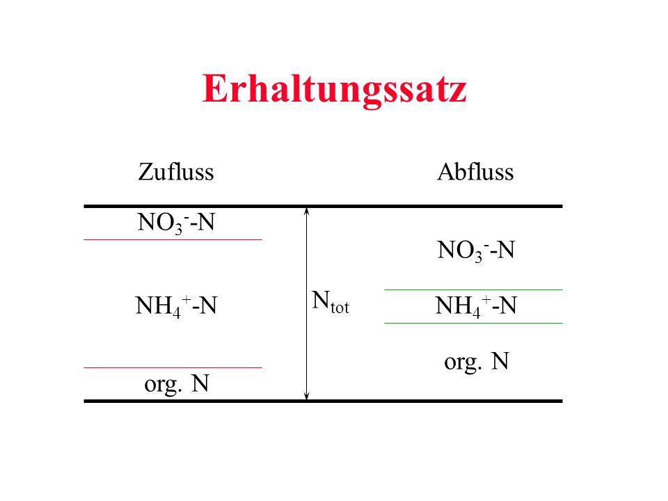 Erhaltungssatz NO 3 - -N NH 4 + -N org. N N tot NO 3 - -N NH 4 + -N org. N ZuflussAbfluss