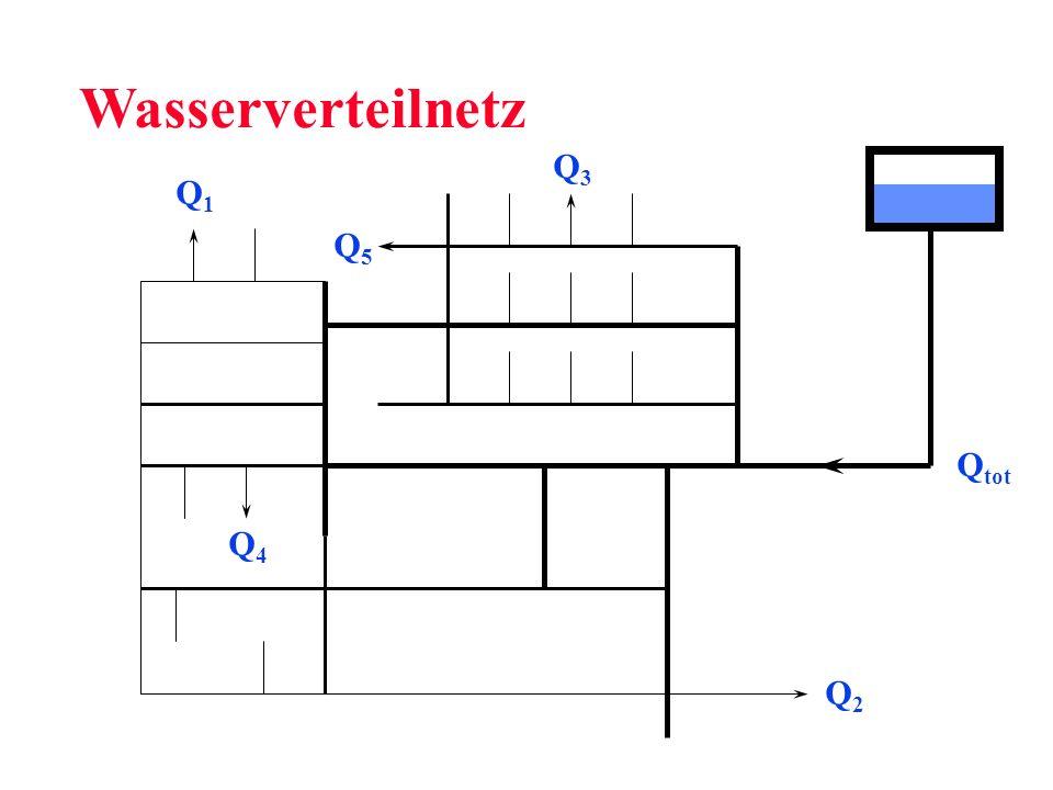 Q3Q3 Q1Q1 Q2Q2 Q4Q4 Q tot Q5Q5 Wasserverteilnetz
