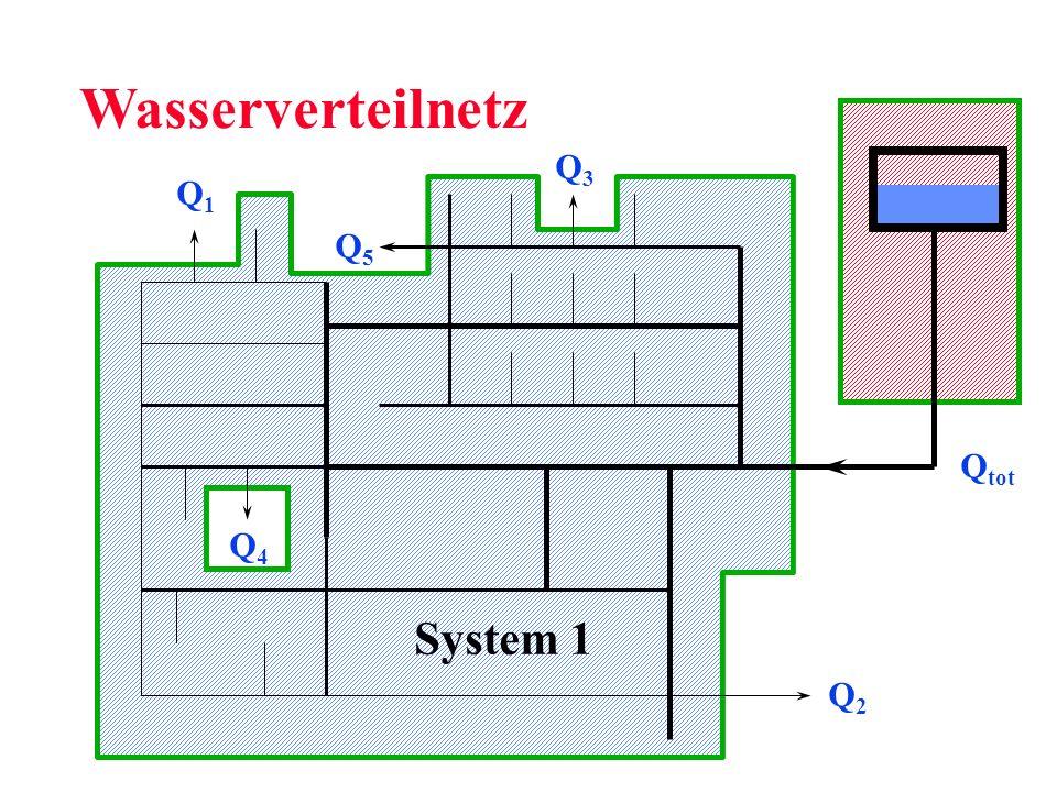 System 1 Q3Q3 Q1Q1 Q2Q2 Q4Q4 Q tot Q5Q5 Wasserverteilnetz