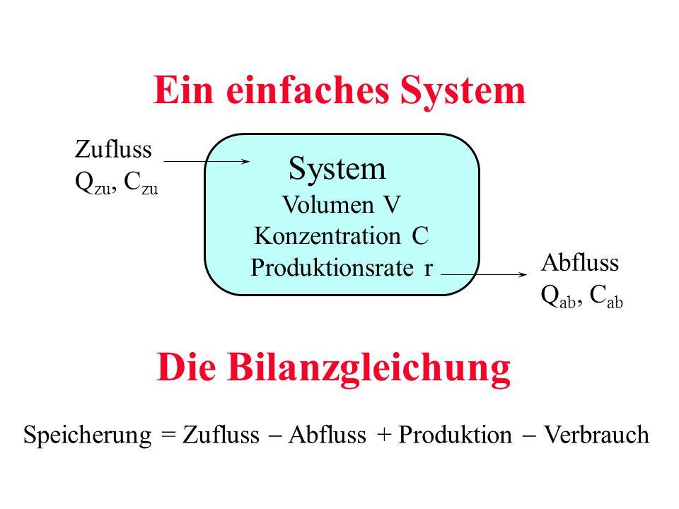 Ein einfaches System Speicherung = Zufluss Abfluss + Produktion Verbrauch Die Bilanzgleichung System Volumen V Konzentration C Produktionsrate r Zuflu