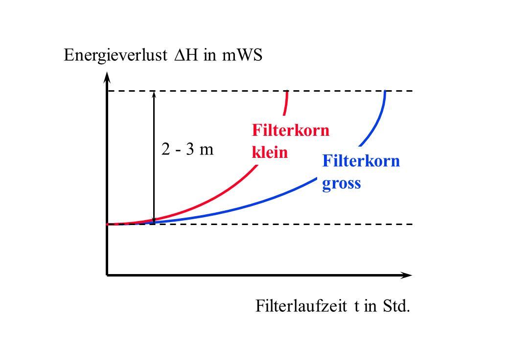Filterlaufzeit t in Std. Energieverlust H in mWS 2 - 3 m Filterkorn klein Filterkorn gross