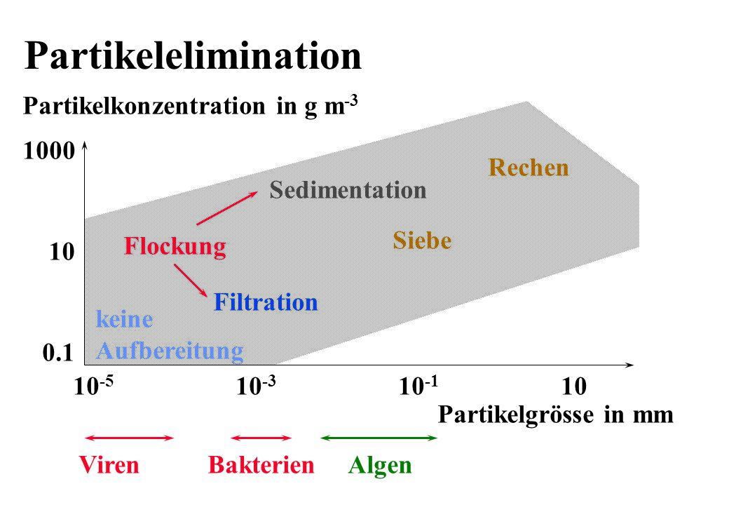 Partikelelimination Partikelkonzentration in g m -3 Partikelgrösse in mm 1000 10 0.1 10 -5 10 -3 10 -1 10 Flockung Sedimentation Filtration Siebe Rech