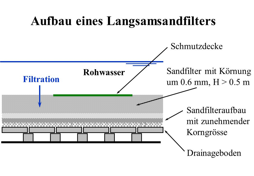 Drainageboden Sandfilteraufbau mit zunehmender Korngrösse Sandfilter mit Körnung um 0.6 mm, H > 0.5 m Schmutzdecke Filtration Rohwasser Aufbau eines L