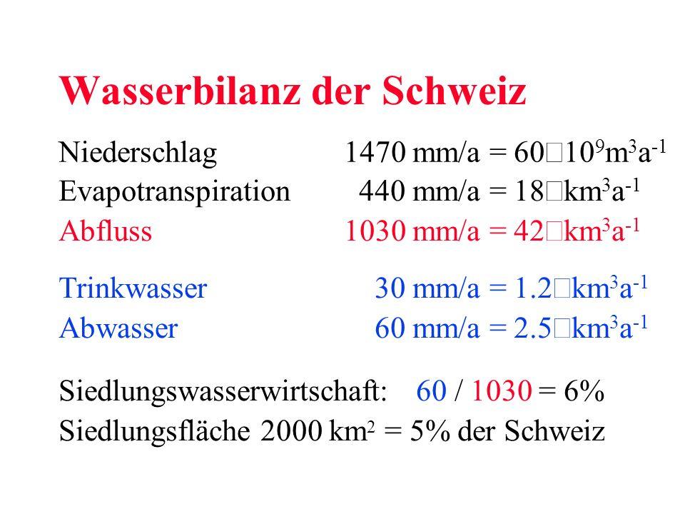 Wasserbilanz der Schweiz Niederschlag 1470 mm/a = 60 10 9 m 3 a -1 Evapotranspiration 440 mm/a = 18 km 3 a -1 Abfluss1030 mm/a = 42 km 3 a -1 Trinkwas