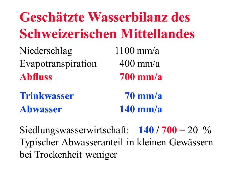 Geschätzte Wasserbilanz des Schweizerischen Mittellandes Niederschlag 1100 mm/a Evapotranspiration 400 mm/a Abfluss 700 mm/a Trinkwasser 70 mm/a Abwas