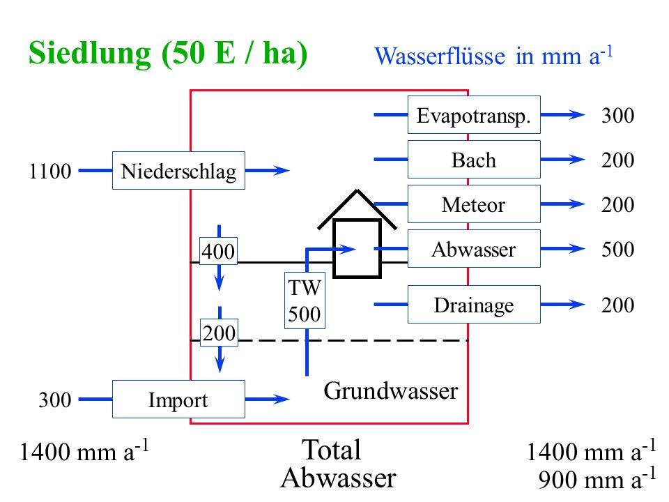Wasserflüsse in mm a -1 Siedlung (50 E / ha) Niederschlag1100 Drainage200 Bach200 Evapotransp.300 Total 1400 mm a -1 200400 Meteor200 Abwasser500 TW 5