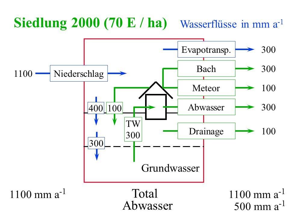 Wasserflüsse in mm a -1 Siedlung 2000 (70 E / ha) Niederschlag1100 Drainage100 Bach300 Evapotransp.300 Total 1100 mm a -1 300400 Abwasser300 TW 300 Gr