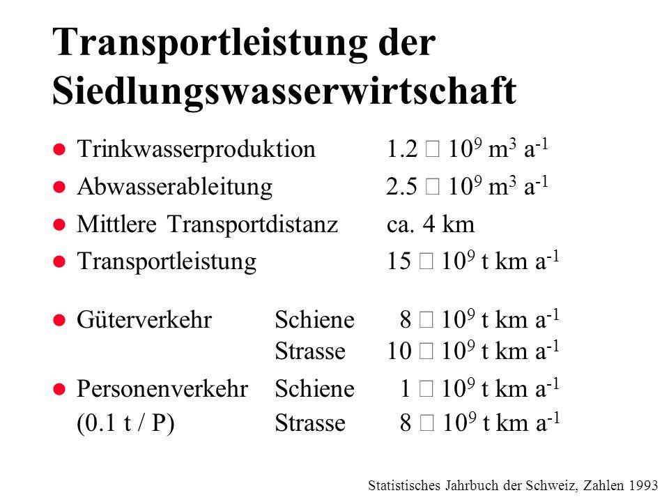 Transportleistung der Siedlungswasserwirtschaft Trinkwasserproduktion1.2 10 9 m 3 a -1 Abwasserableitung2.5 10 9 m 3 a -1 l Mittlere Transportdistanz