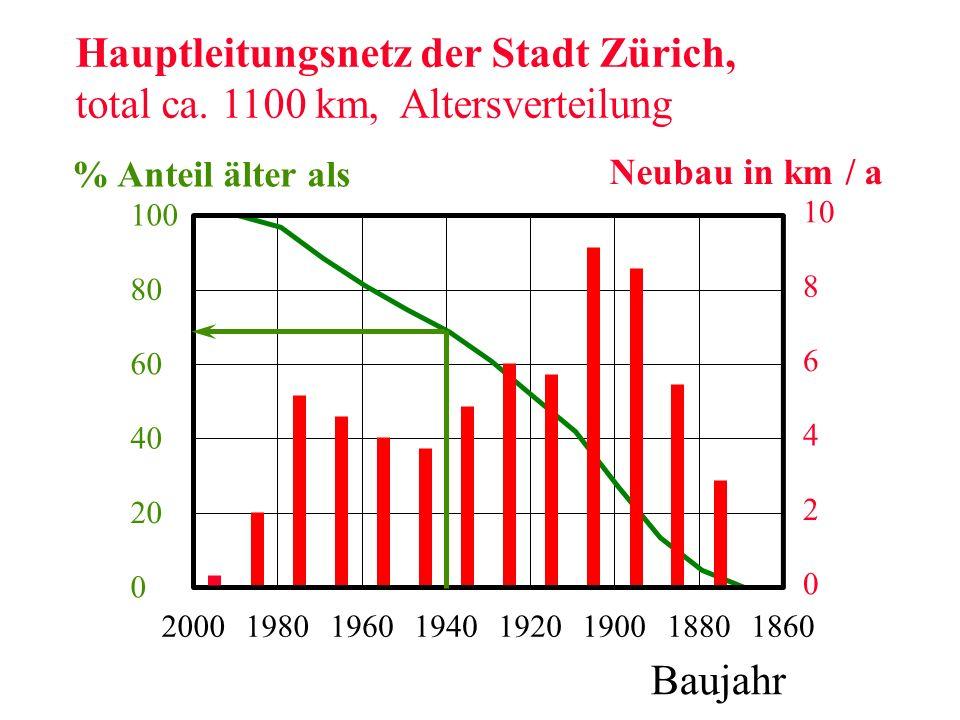 0 2 4 6 8 10 18601880190019201940196019802000 0 20 40 60 80 100 Baujahr % Anteil älter als Hauptleitungsnetz der Stadt Zürich, total ca. 1100 km, Alte