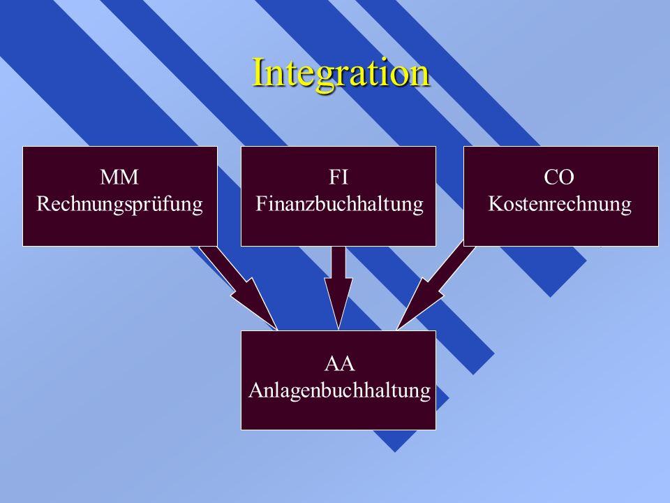Integration MM Rechnungsprüfung FI Finanzbuchhaltung CO Kostenrechnung AA Anlagenbuchhaltung