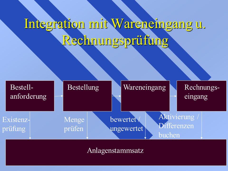 Integration mit Wareneingang u. Rechnungsprüfung Existenz- prüfung Bestell- anforderung BestellungWareneingangRechnungs- eingang Anlagenstammsatz Meng