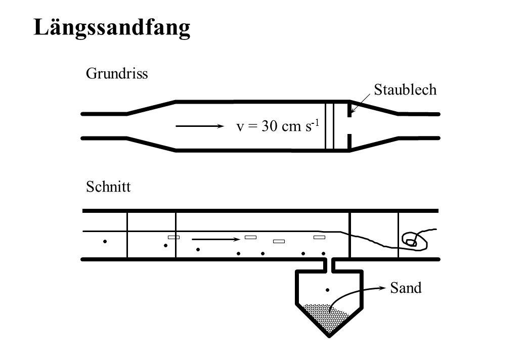 Grundriss Schnitt v = 30 cm s -1 Staublech Sand Längssandfang