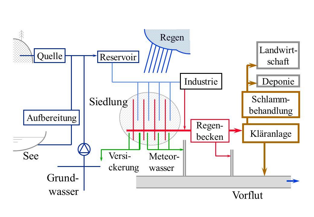 Aufgabe der Abwasserreinigung l Unerwünschte Schmutzstoffe aus dem Abwasser entfernen l Anfallende Schlämme aufbereiten und definitiv entsorgen oder einer Nutzung zuführen l Zuverlässig und ökonomisch