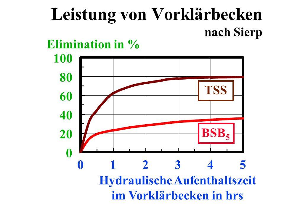 Leistung von Vorklärbecken nach Sierp 0 20 40 60 80 100 012345 Hydraulische Aufenthaltszeit im Vorklärbecken in hrs Elimination in % BSB 5 TSS