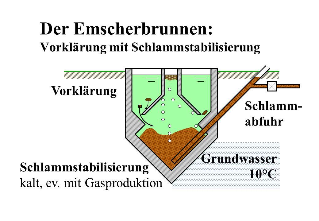 Grundwasser 10°C Der Emscherbrunnen: Vorklärung mit Schlammstabilisierung Vorklärung Schlammstabilisierung kalt, ev. mit Gasproduktion Schlamm- abfuhr
