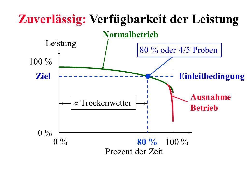 80 % oder 4/5 Proben Einleitbedingung Leistung Prozent der Zeit 100 %0 % Trockenwetter Ausnahme Betrieb Zuverlässig: Verfügbarkeit der Leistung 0 % 10
