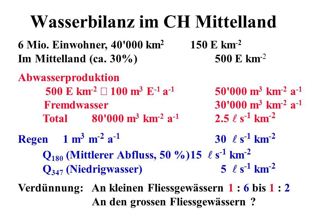 Wasserbilanz im CH Mittelland 6 Mio. Einwohner, 40'000 km 2 150 E km -2 Im Mittelland (ca. 30%)500 E km -2 Abwasserproduktion 500 E km -2 100 m 3 E -1