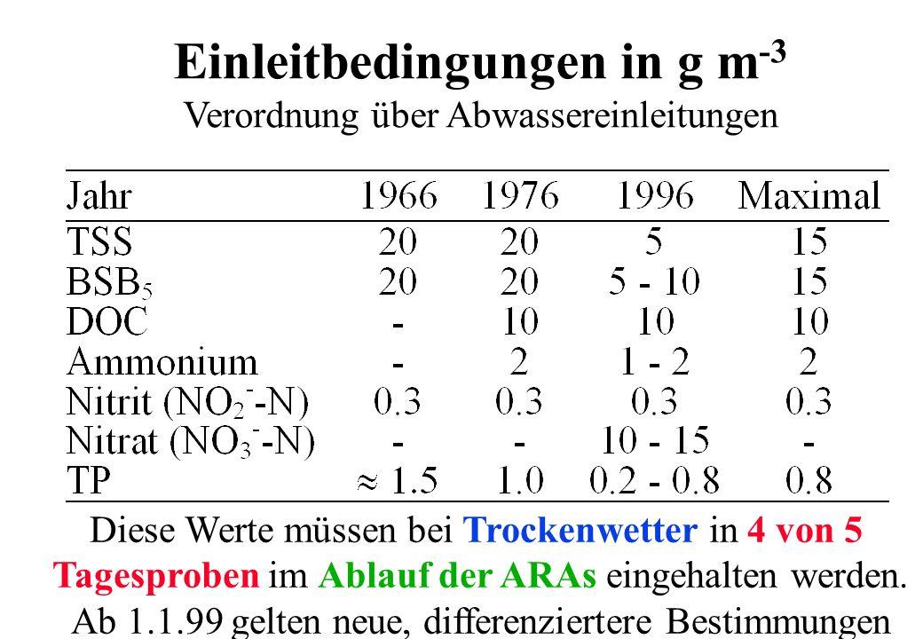 Einleitbedingungen in g m -3 Verordnung über Abwassereinleitungen Diese Werte müssen bei Trockenwetter in 4 von 5 Tagesproben im Ablauf der ARAs einge
