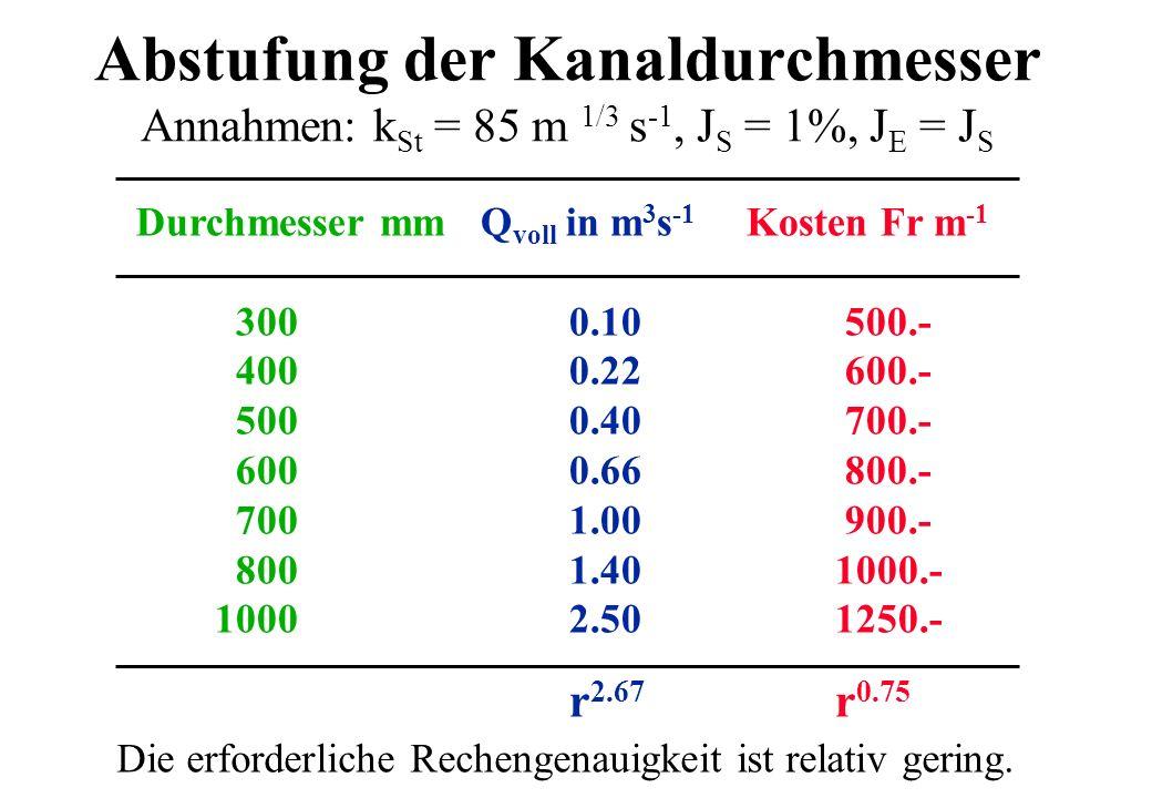 Durchmesser mmQ voll in m 3 s -1 Kosten Fr m -1 3000.10 500.- 4000.22 600.- 5000.40 700.- 6000.66 800.- 7001.00 900.- 8001.401000.- 10002.501250.- r 2