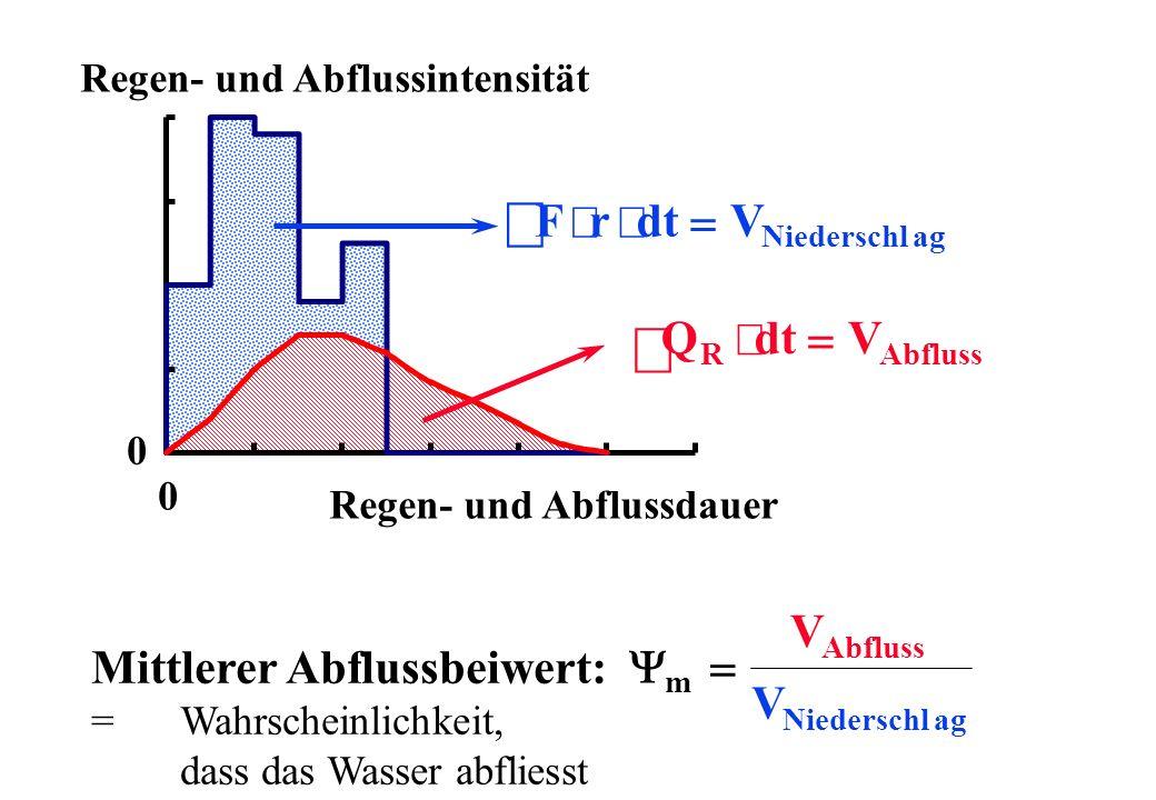 Regen- und Abflussintensität Regen- und Abflussdauer 0 0 Mittlerer Abflussbeiwert: = Wahrscheinlichkeit, dass das Wasser abfliesst m Abfluss V Nieders