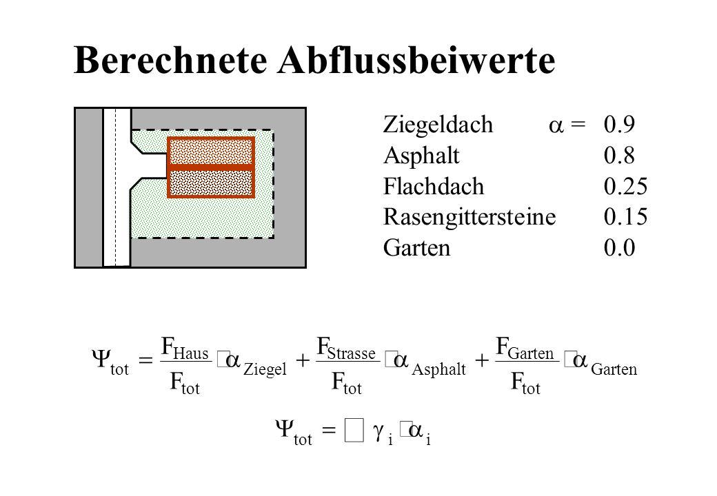 Berechnete Abflussbeiwerte tot Haus tot Ziegel Strasse tot Asphalt Garten tot Garten F F F F F F totii Ziegeldach =0.9 Asphalt0.8 Flachdach0.25 Raseng