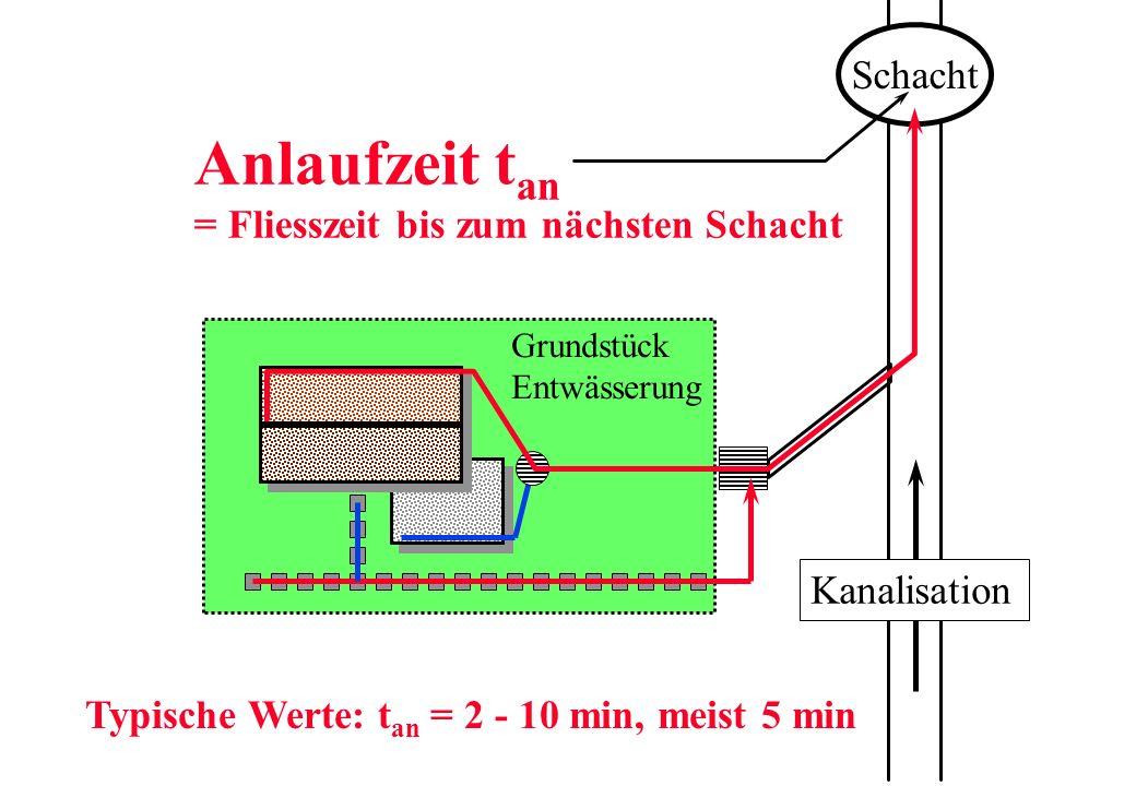 Anlaufzeit t an = Fliesszeit bis zum nächsten Schacht Grundstück Entwässerung Schacht Kanalisation Typische Werte: t an = 2 - 10 min, meist 5 min